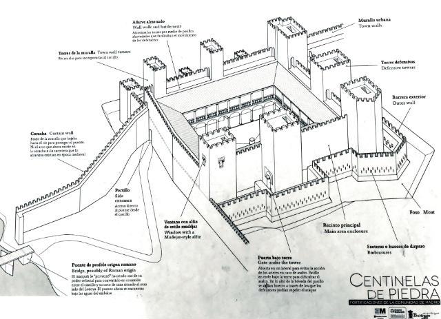Esquema del Castillo de Buitrago en su tiempo de explendor - Destino y Sabor